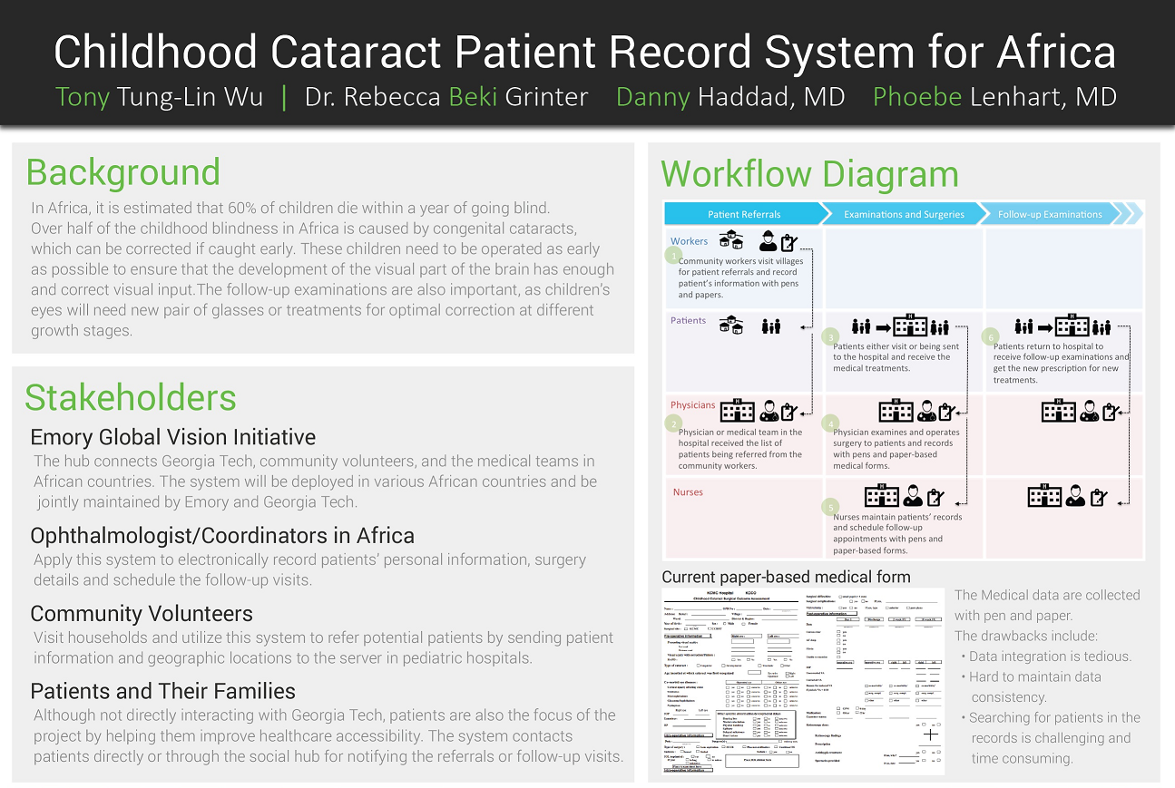Tony Tung-Lin Wu - UX Designer | Patient Record System for Childhood